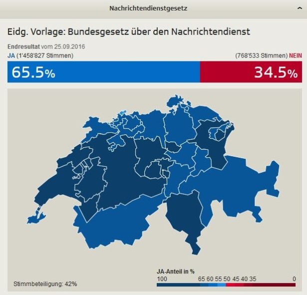 ndg_vote_result
