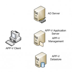 Deploy Software with APP-V