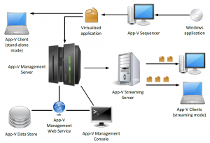 APP-V Sequencer crash